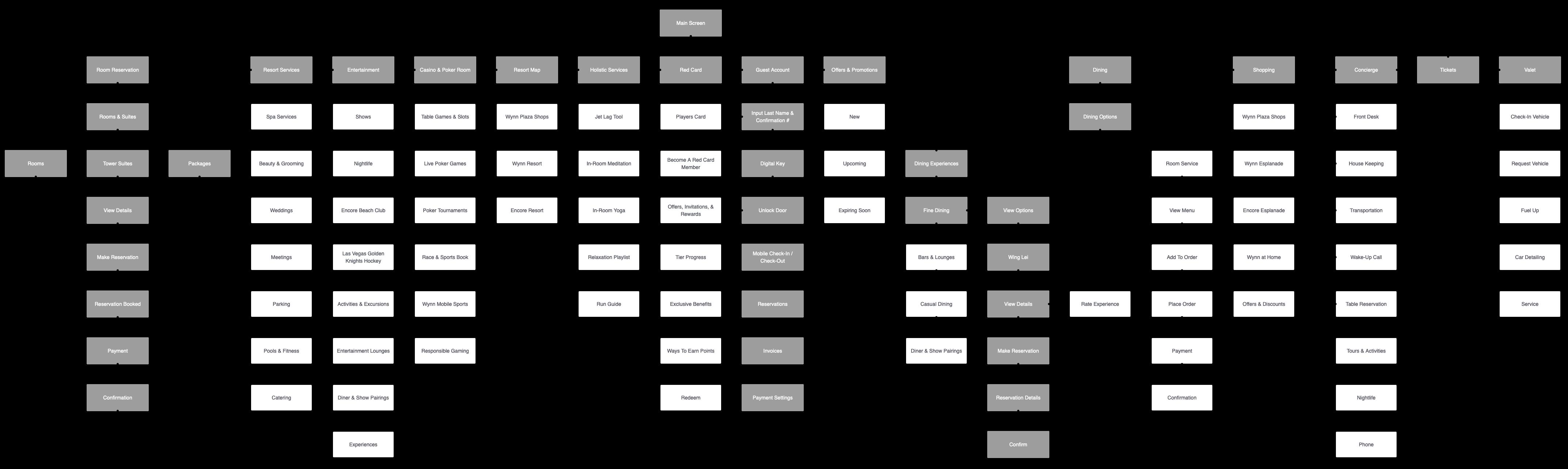 Wynn-Flow-Map
